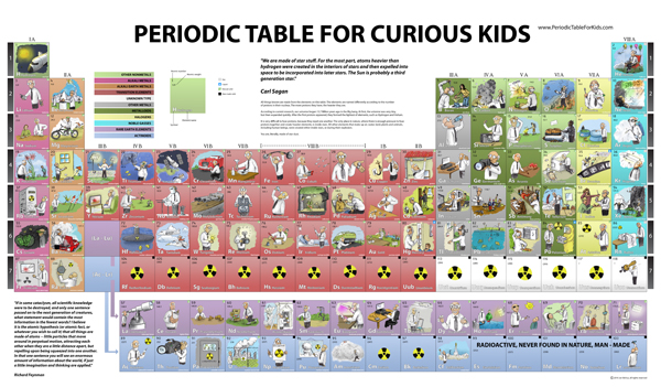 Periodic Table For Kids Table Of The Elements